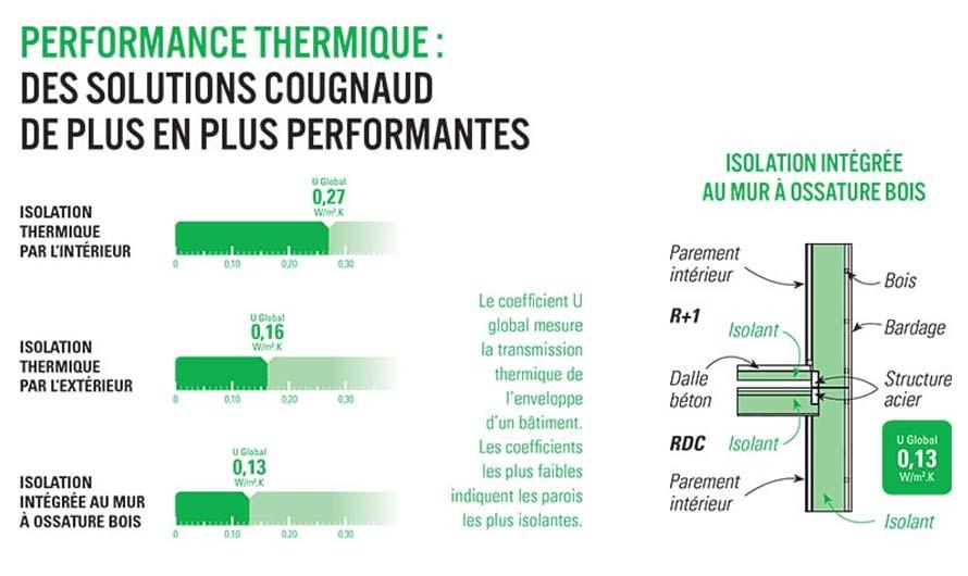 Performance thermique batiment hors-site